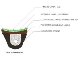 Yard Drainage Sketch 1 o