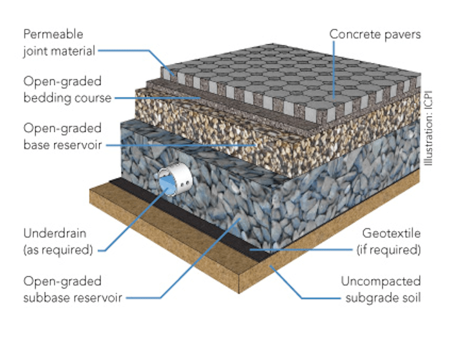 Permeable Paving western Chicago suburbs
